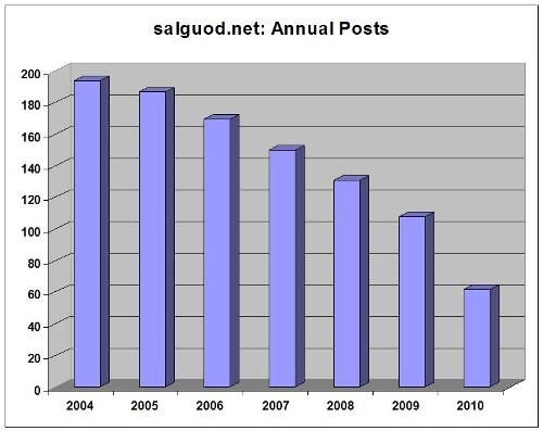 Annual Posts 2004-2010