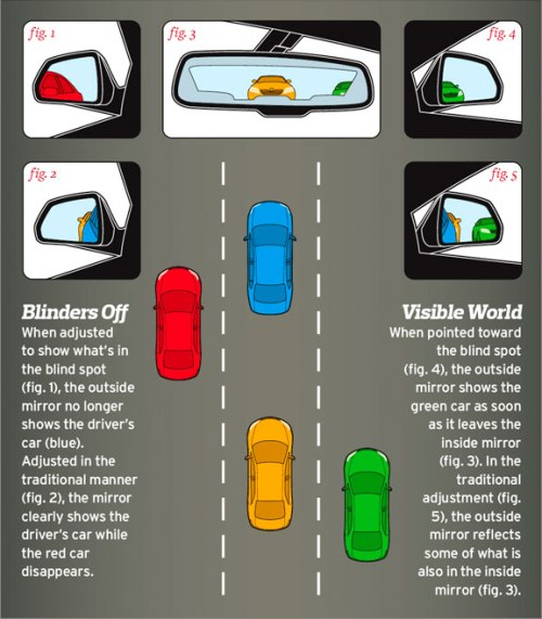 Adjust Your Mirrors